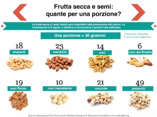 Frutta secca e semi oleosi: 5 volte la settimana, ecco quanta consumarne