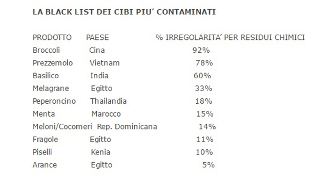 black-list-cibi-contaminati