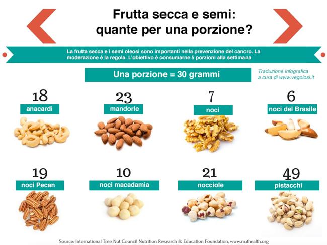 Frutta-secca quanta mangiarne