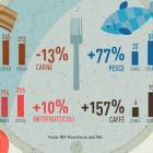 Italia consumi carne