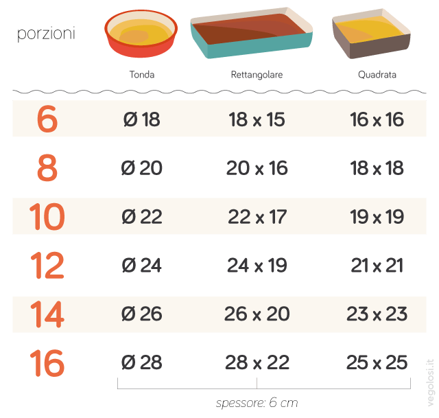 Misure degli stampi e teglie per dolci