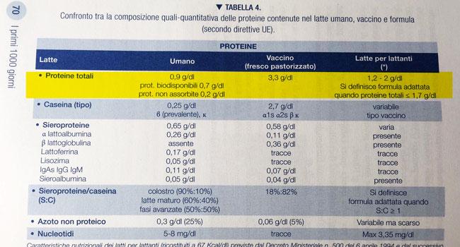 tabella_Proietti