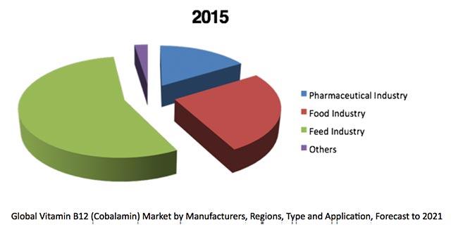 Vitamina b12 prodotta nel mondo