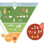 nuova piramide alimentare belgio