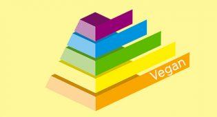 Piramide-alimentare vegana