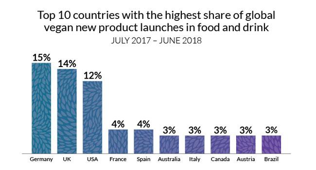Prodotti vegani sul mercato globale