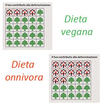 Deforestazione dieta vegana e onnivora