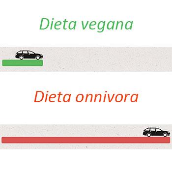 Emissioni gas serra dieta vegana e onnivora
