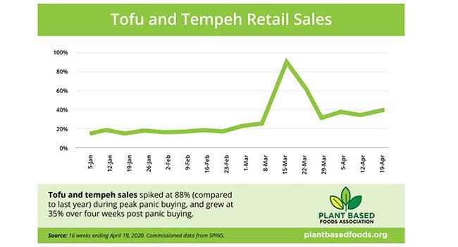 o tofu se torna a escolha mais popular, + 90% das vendas durante a crise do vírus 2